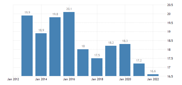 poland gross fixed capital formation investments eurostat data