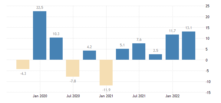 poland gross fixed capital formation other machinery equipment weapons systems eurostat data
