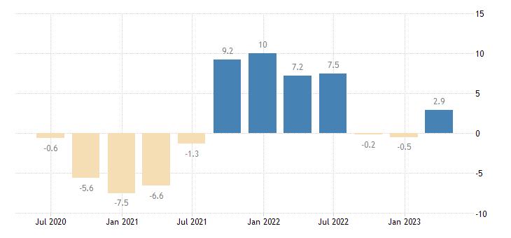 poland gross fixed capital formation total construction eurostat data