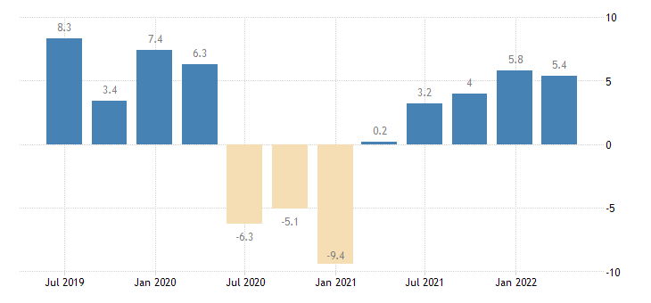 poland gross fixed capital formation total fixed assets eurostat data