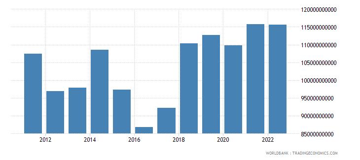 poland gross fixed capital formation us dollar wb data