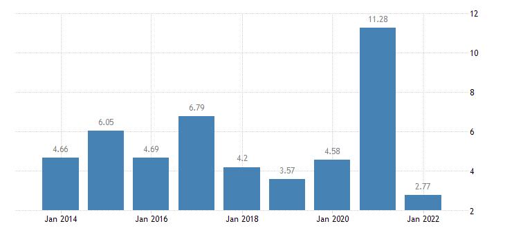 poland gross household saving rate b8g b6gd8net100 eurostat data