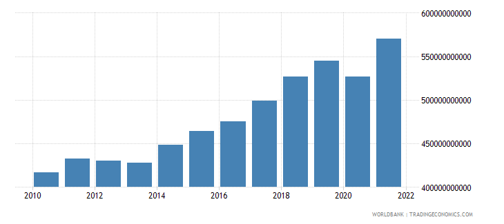 poland gross national expenditure constant 2000 us dollar wb data