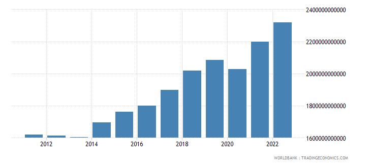 poland gross national expenditure constant lcu wb data