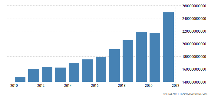 poland gross national expenditure current lcu wb data