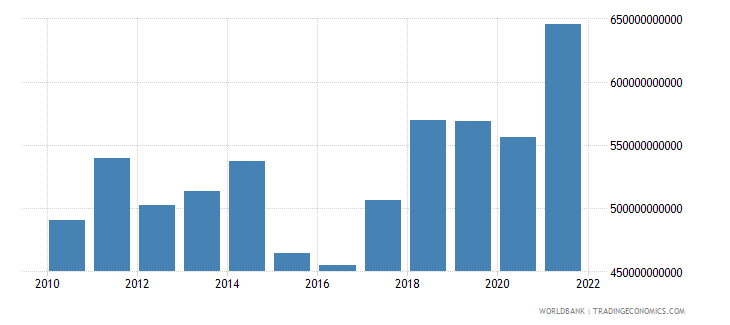 poland gross national expenditure us dollar wb data