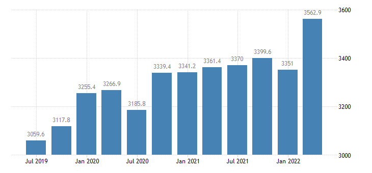 poland gross value added agriculture forestry fishing eurostat data