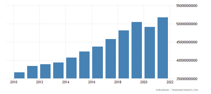 poland gross value added at factor cost constant 2000 us dollar wb data