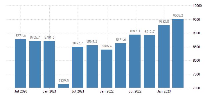 poland gross value added construction eurostat data