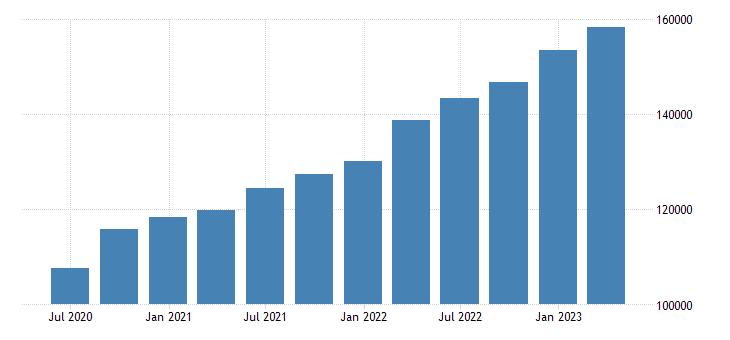 poland gross value added eurostat data