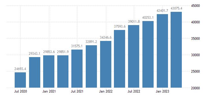 poland gross value added industry except construction eurostat data