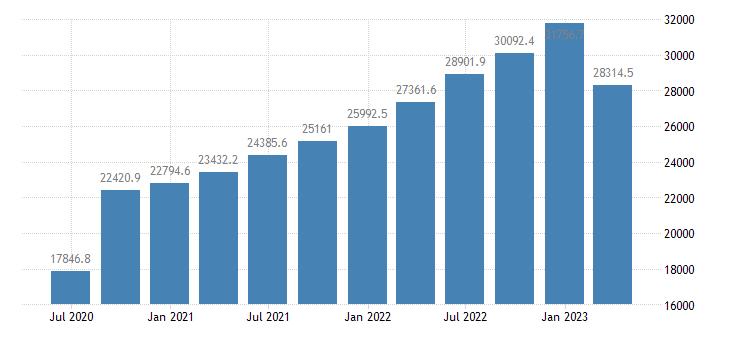 poland gross value added manufacturing eurostat data
