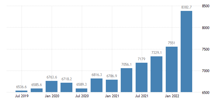 poland gross value added real estate activities eurostat data