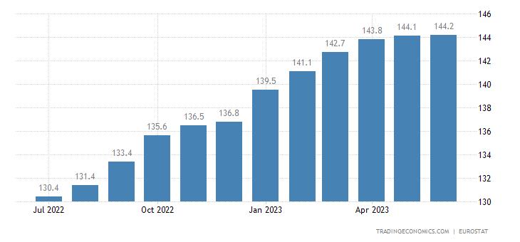 Poland Harmonised Consumer Prices