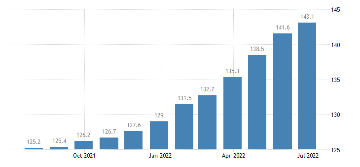 poland harmonised idx of consumer prices hicp actual rentals paid by tenants for secondary residences eurostat data