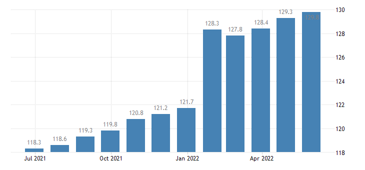 poland harmonised idx of consumer prices hicp administered prices eurostat data
