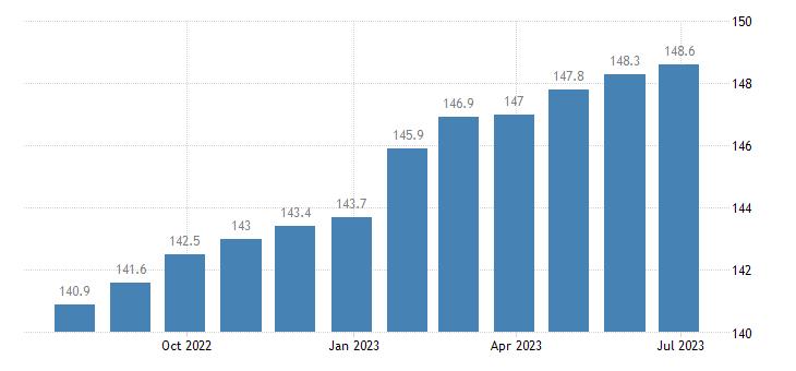 poland harmonised idx of consumer prices hicp administered prices non energy eurostat data