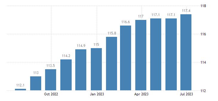 poland harmonised idx of consumer prices hicp articles for babies eurostat data