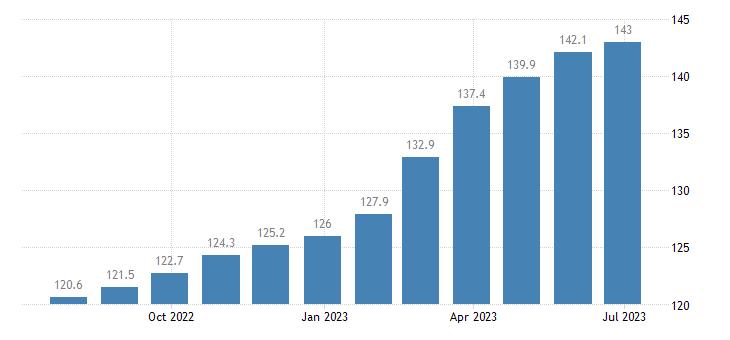 poland harmonised idx of consumer prices hicp beer eurostat data