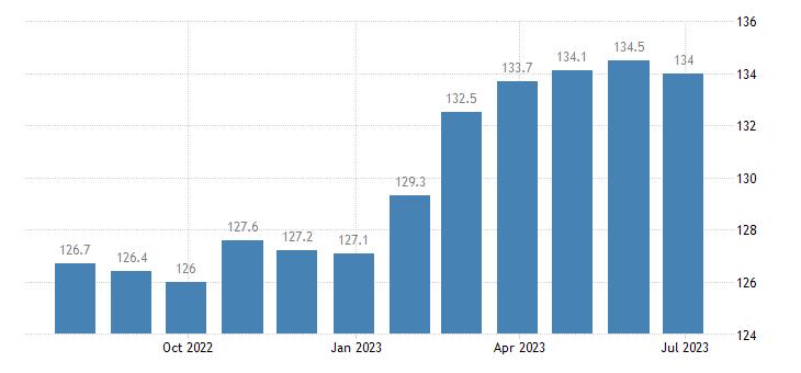 poland harmonised idx of consumer prices hicp bicycles eurostat data