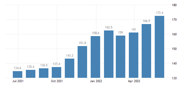 poland harmonised idx of consumer prices hicp butter eurostat data