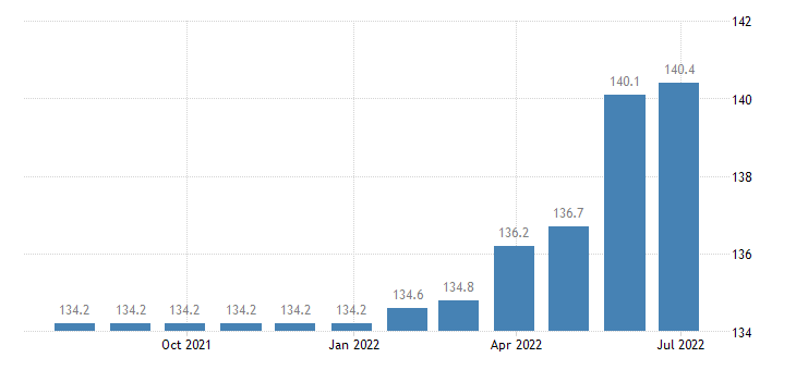poland harmonised idx of consumer prices hicp charges by banks post offices eurostat data