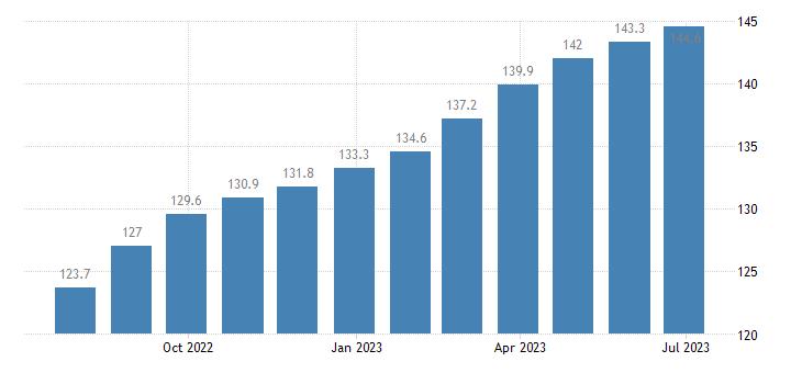 poland harmonised idx of consumer prices hicp coffee eurostat data