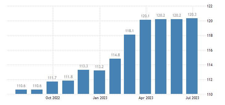 poland harmonised idx of consumer prices hicp communications eurostat data