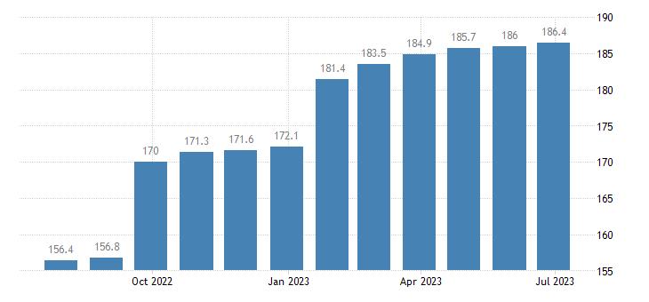 poland harmonised idx of consumer prices hicp counselling eurostat data