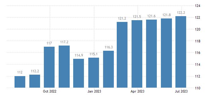 poland harmonised idx of consumer prices hicp cultural services eurostat data