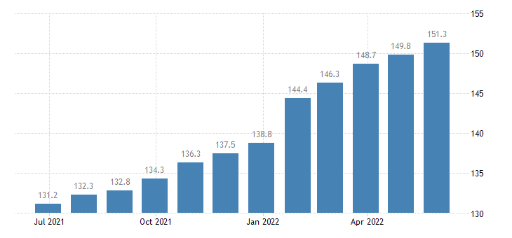 poland harmonised idx of consumer prices hicp domestic services by paid staff eurostat data