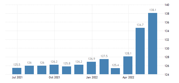 poland harmonised idx of consumer prices hicp dried salted or smoked meat eurostat data