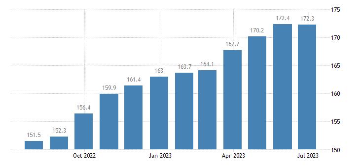 poland harmonised idx of consumer prices hicp edible offal eurostat data