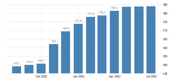 poland harmonised idx of consumer prices hicp eggs eurostat data