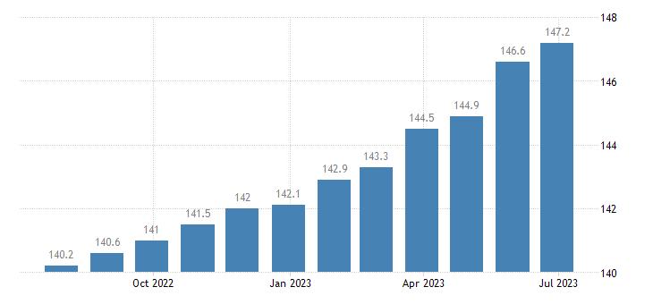 poland harmonised idx of consumer prices hicp financial services n e c eurostat data