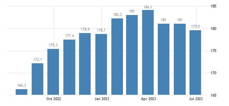 poland harmonised idx of consumer prices hicp flours other cereals eurostat data