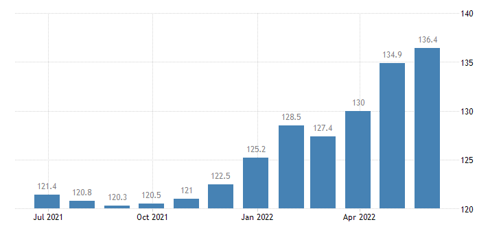 poland harmonised idx of consumer prices hicp food non alcoholic beverages eurostat data