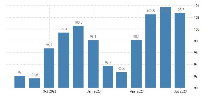 poland harmonised idx of consumer prices hicp footwear eurostat data