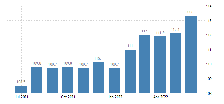 poland harmonised idx of consumer prices hicp fortified wines eurostat data
