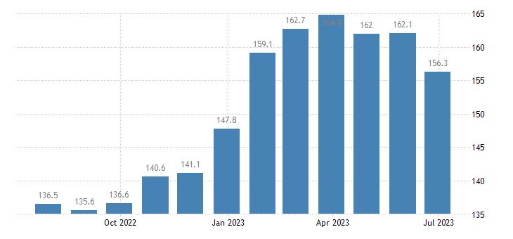 poland harmonised idx of consumer prices hicp fruit eurostat data