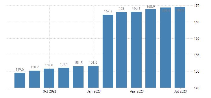poland harmonised idx of consumer prices hicp fully administered prices eurostat data