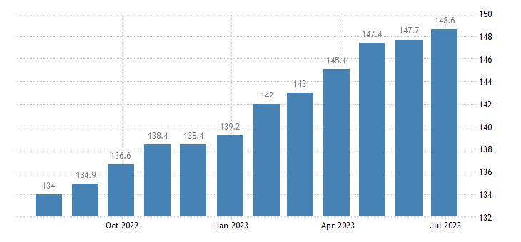 poland harmonised idx of consumer prices hicp funeral services eurostat data