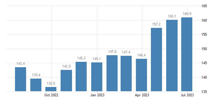 poland harmonised idx of consumer prices hicp garden furniture eurostat data