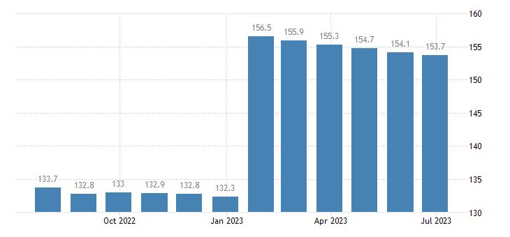 poland harmonised idx of consumer prices hicp gas eurostat data