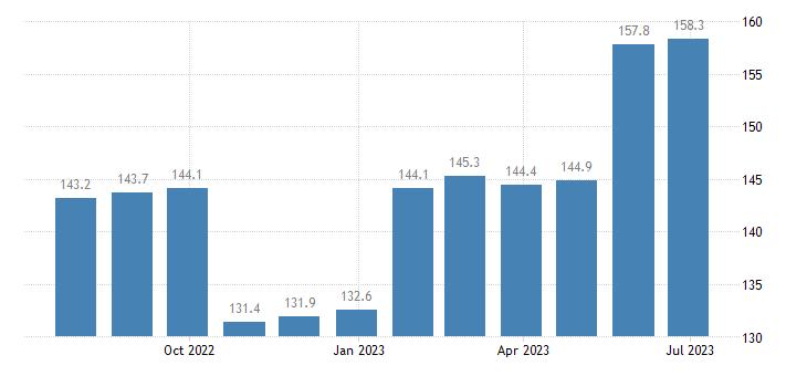 poland harmonised idx of consumer prices hicp hospital services eurostat data