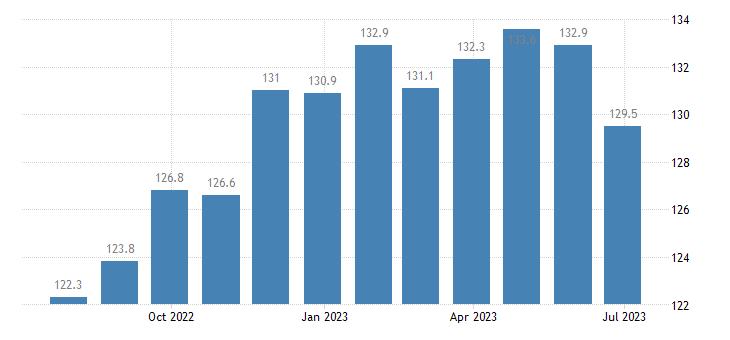poland harmonised idx of consumer prices hicp household furniture eurostat data