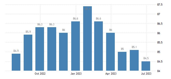 poland harmonised idx of consumer prices hicp information processing equipment eurostat data