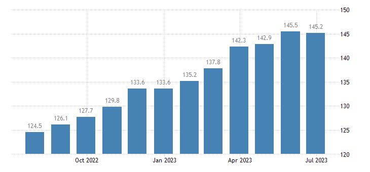 poland harmonised idx of consumer prices hicp jams marmalades honey eurostat data