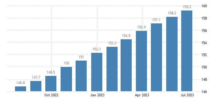 poland harmonised idx of consumer prices hicp jewellery eurostat data