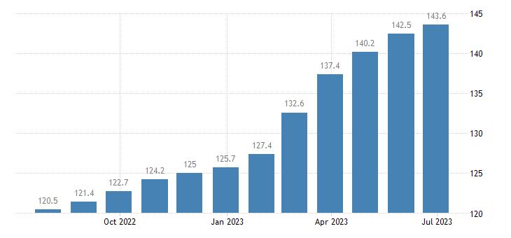 poland harmonised idx of consumer prices hicp lager beer eurostat data